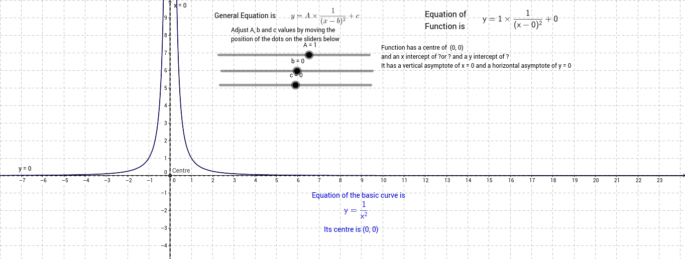 Basic truncus (y = 1/x^2) and translations