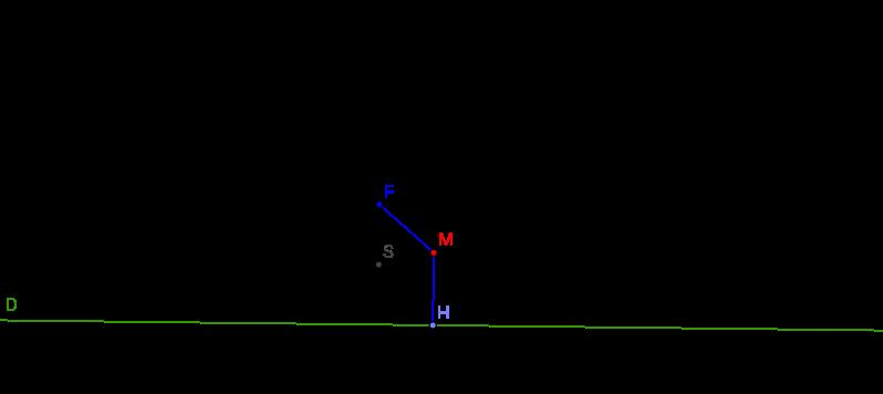 Parabola ( Focus and Directrix )