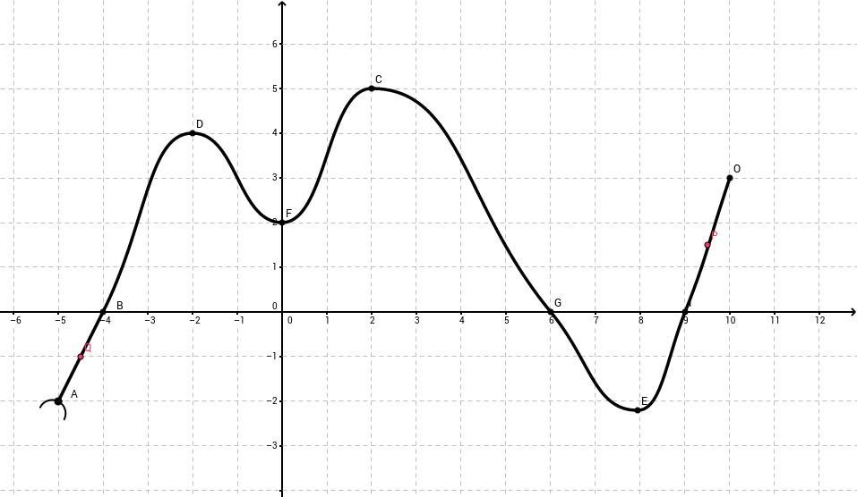 Traceur de courbe avec contraintes.