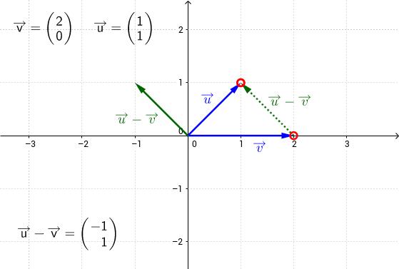 Resta de vectores en coordenadas cartesianas