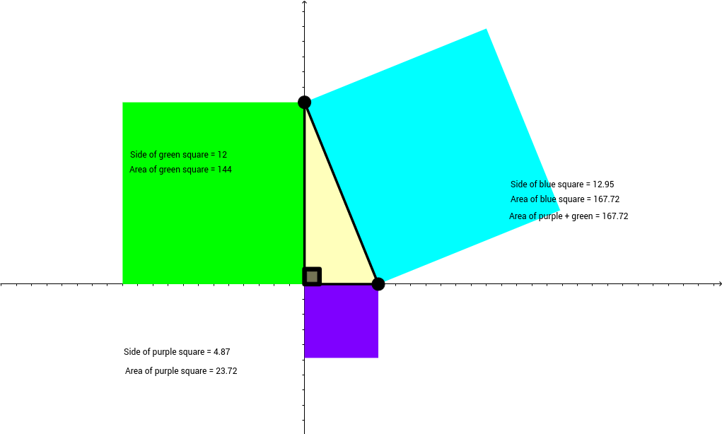 Verifying the Pythagorean Theorem