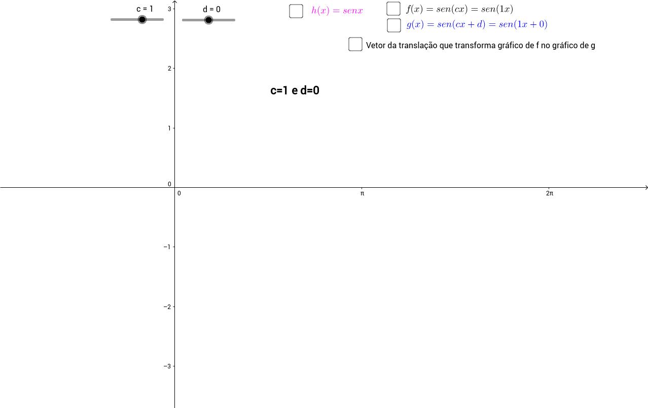 Do gráfico de sen(cx) para o de sen(cx+d)