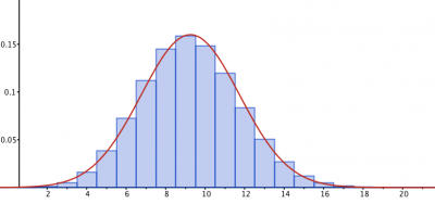 Statistics Demonstrations