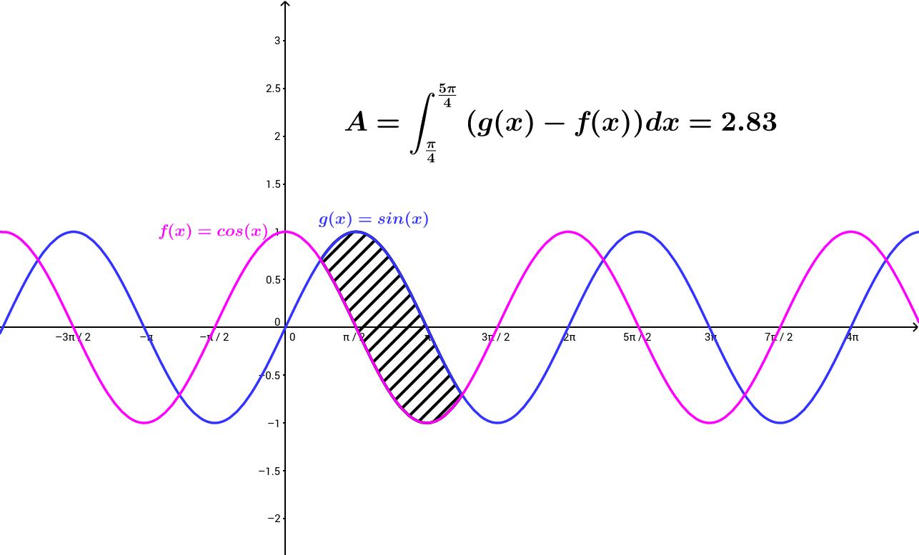 Tehtävä 227, Trigonometristen funktioiden rajaama ala