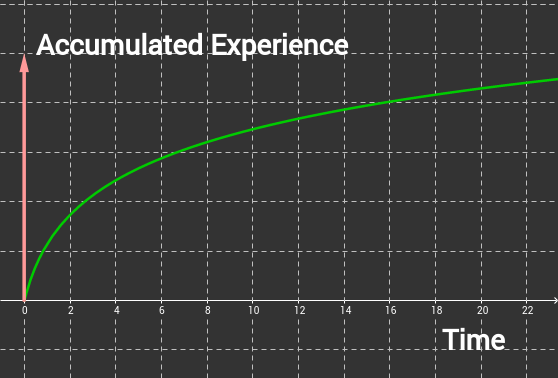 Accumulated Experience Vs. Time is a logarithm.