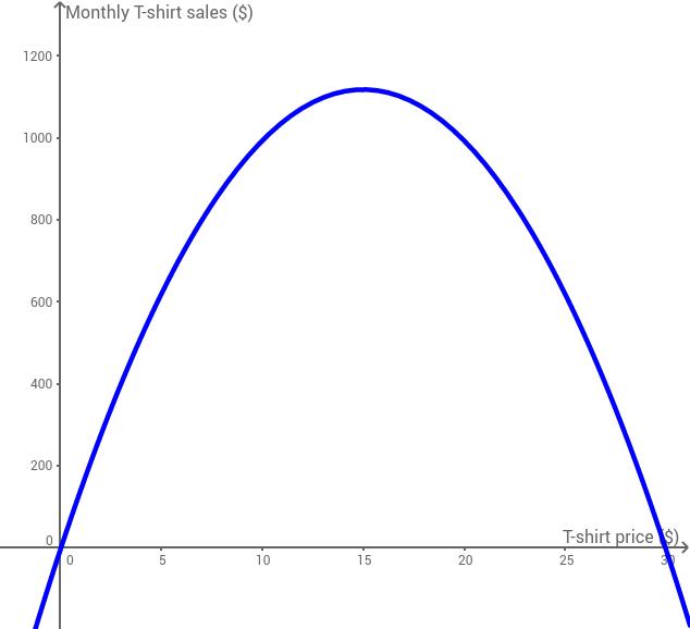 UCSS Math II 2.2.1 Example 1