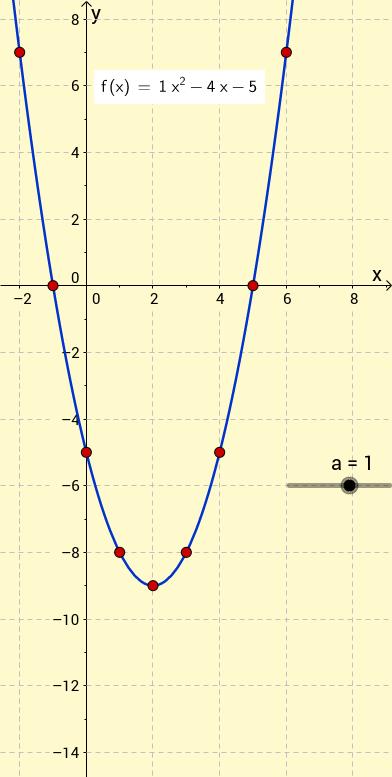 Quadratics instructions