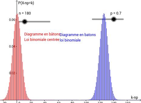 De la loi binomiale à la loi normale centrée réduite