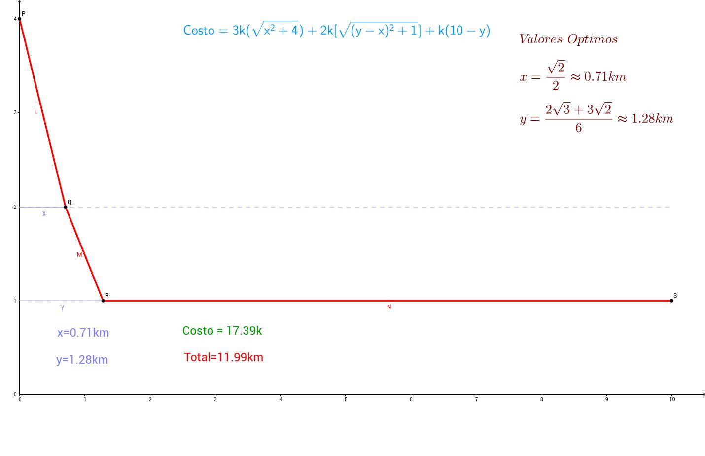Maximos y Minimos Calculo Multivariable