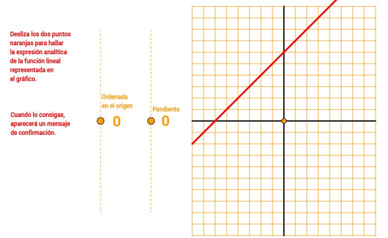 Función lineal. De la gráfica a la expresión analítica.