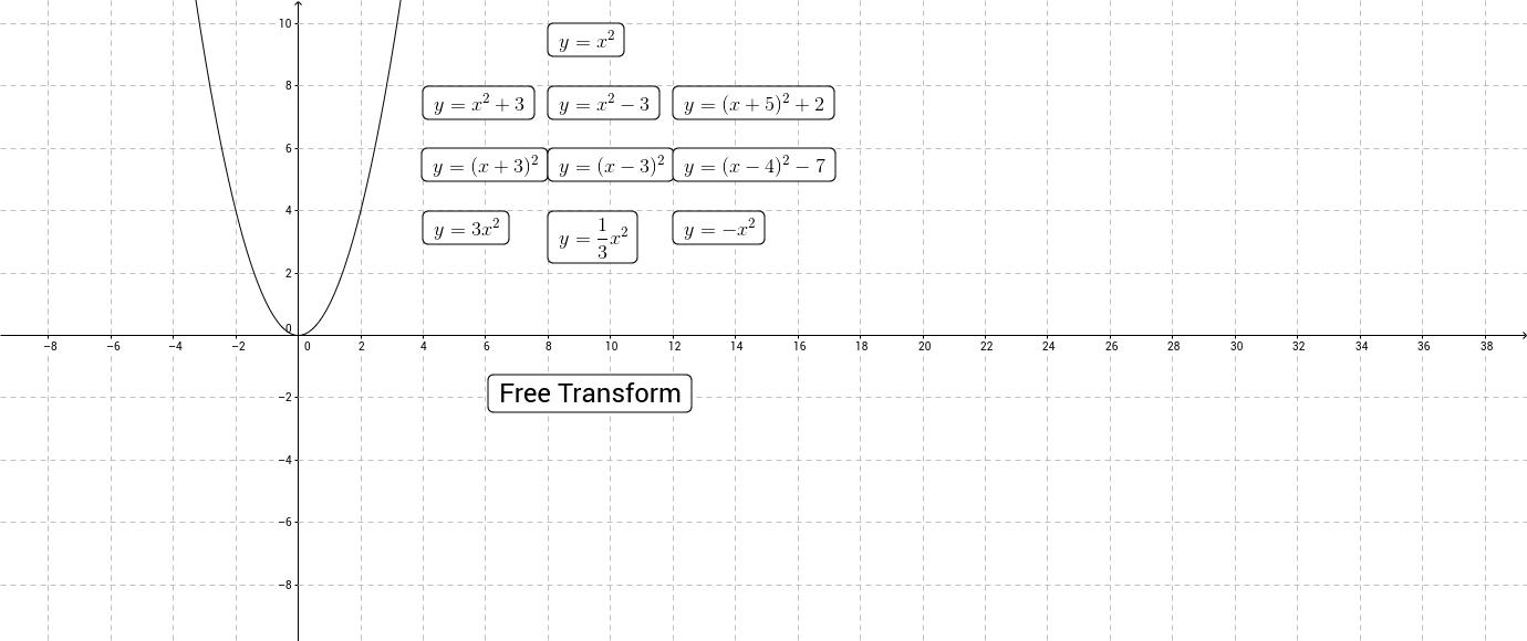 Transforming Quadratics Investigation