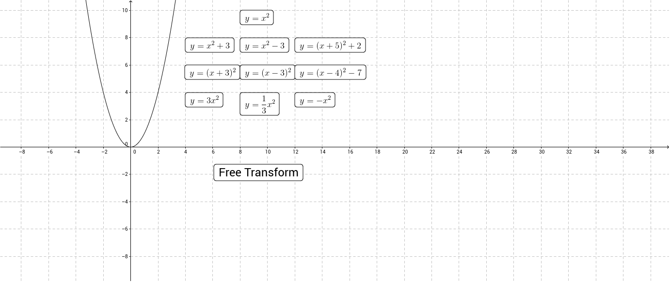 worksheet Transformations Of Quadratic Functions Worksheet transforming quadratics investigation geogebra what happens when you add a number to the end of quadratic function subtract function