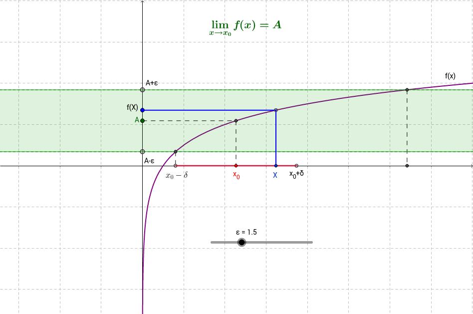 Определение предела функции в точке