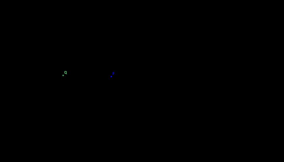 Visualización de curva