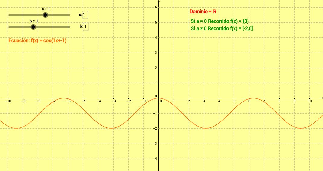 Dominio y Recorrido de la función coseno