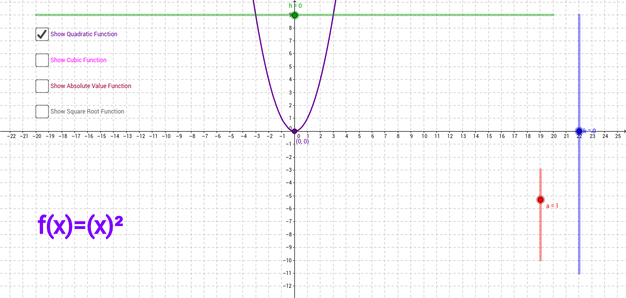 Transformations of Graphs (a, h, k)