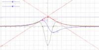 Tangent pendent màxima o mínima a una funció