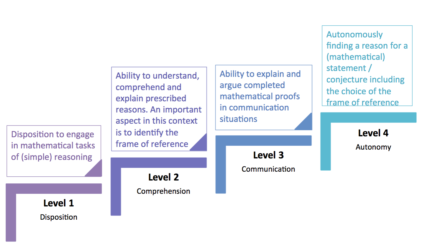 The competence based four level model