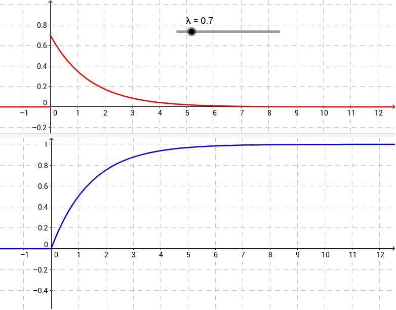 how to find cdf of exponential distribution