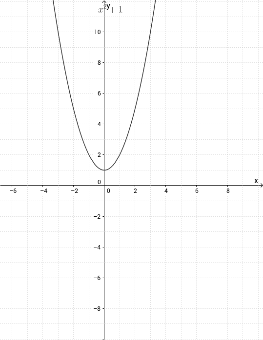 2nd Degree Equations / Inequalities and Parabolas