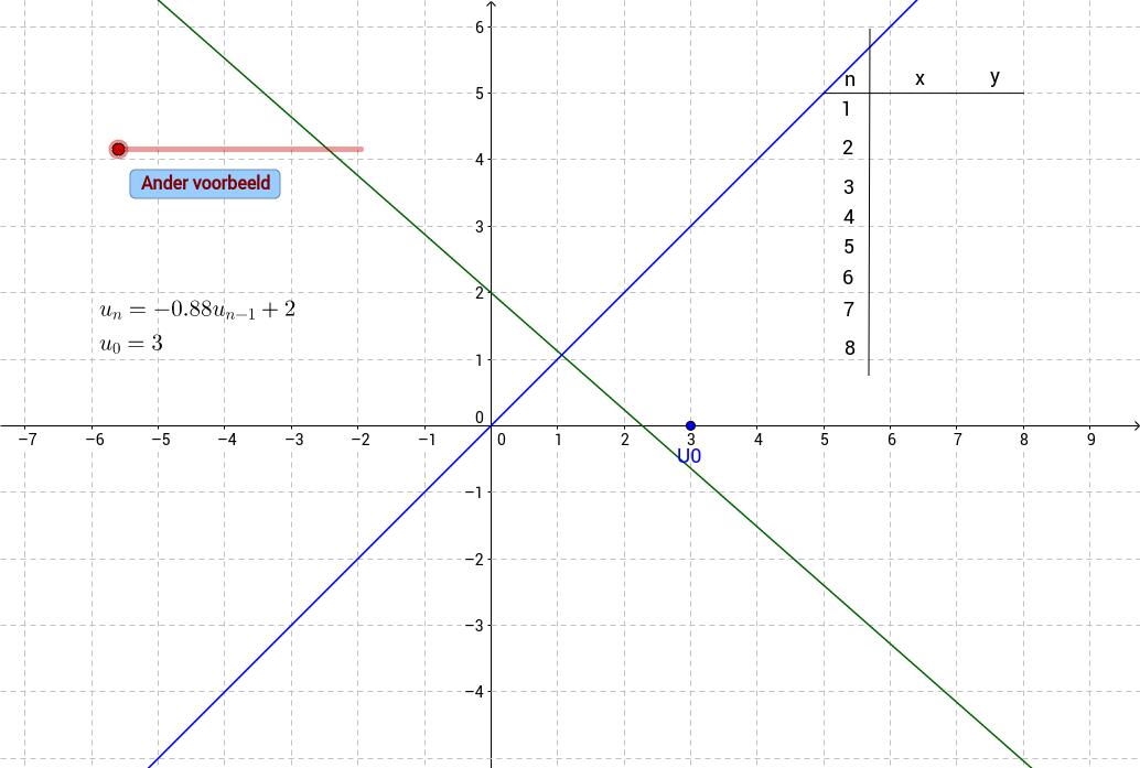 Webgrafiek bij lineaire differentievergelijking