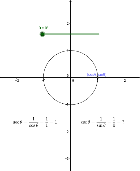 graphing secant and cosecant geogebra. Black Bedroom Furniture Sets. Home Design Ideas