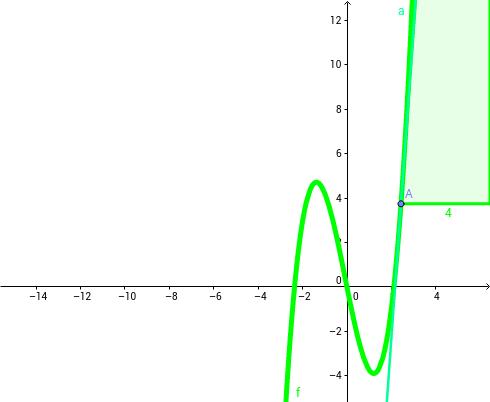 Deducción de los signos de una función