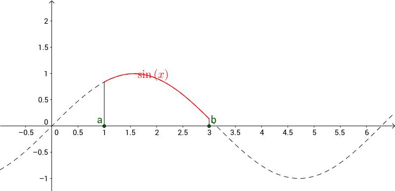 Délka rovinně křivky