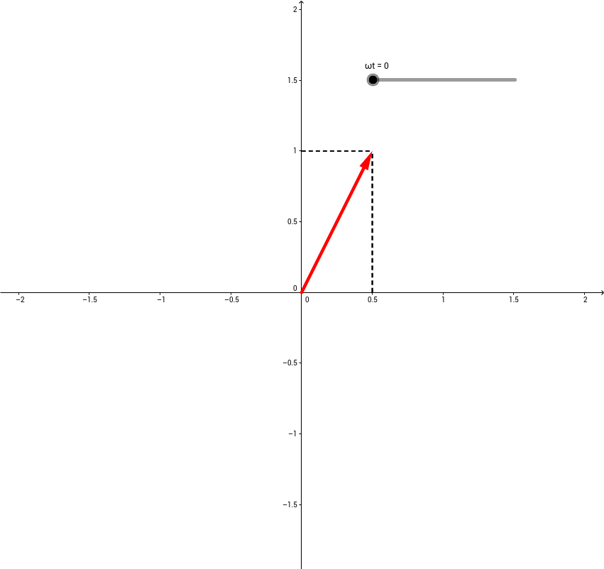 The electric field vector of a linearly polarized wave