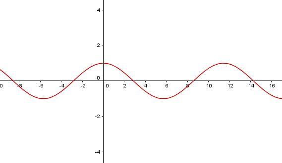 Graf funkce cosinus s parametrem cos(x*a)