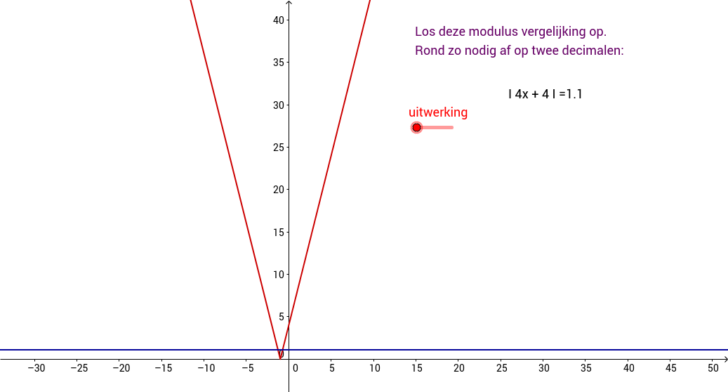 Modulusvergelijking. Lineair