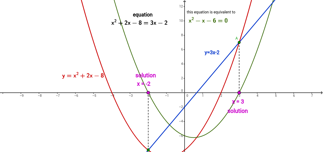 2nd degree equation: graphic solution