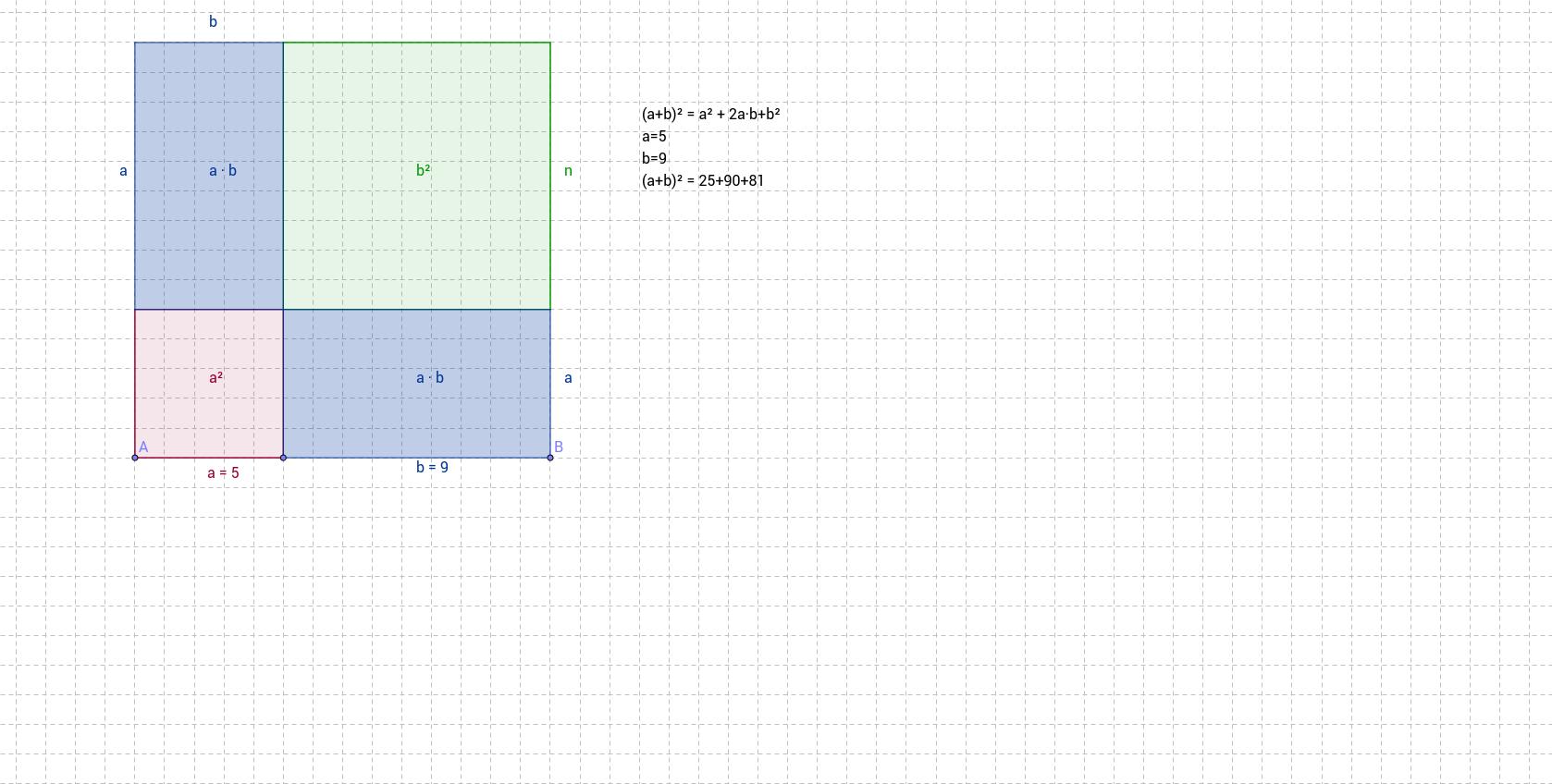Veranschaulichung der Binomischen Formel