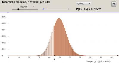 Hipotézisvizsgálat 4. – Binomiális eloszlás