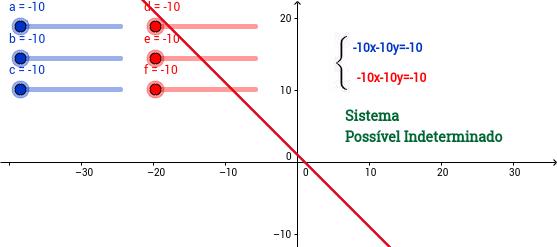 O Geogebra e a classificação de sistemas de equações