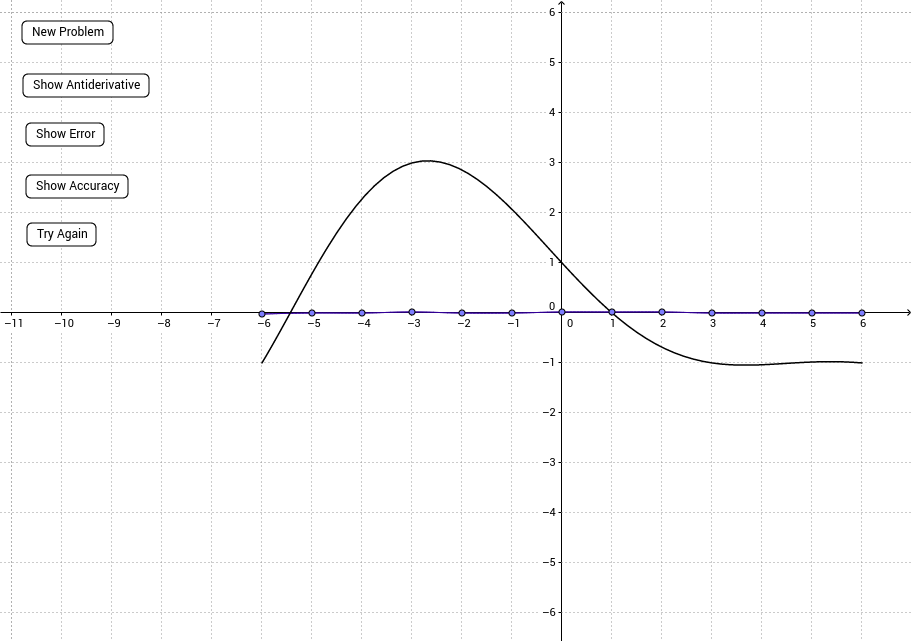 Sketching the Graph of an Antiderivative GeoGebra – Antiderivative Worksheet