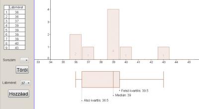 A medián és a kvartilisek, továbbá a box plot ábra.