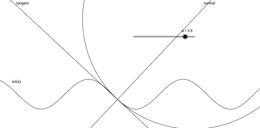 Curvature of sin(x)