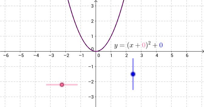 Quadratic Translations