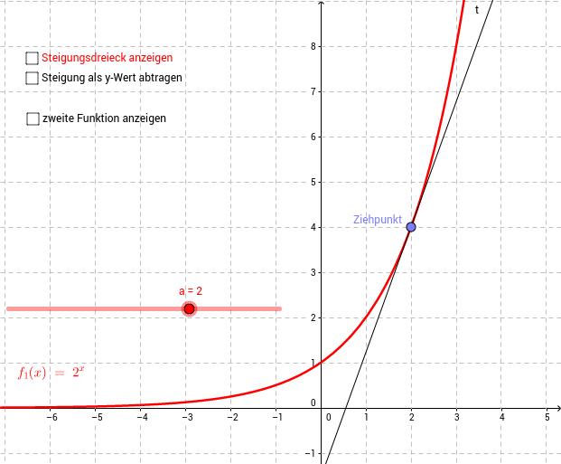 Ableitung von Exponentialfunktionen – GeoGebra