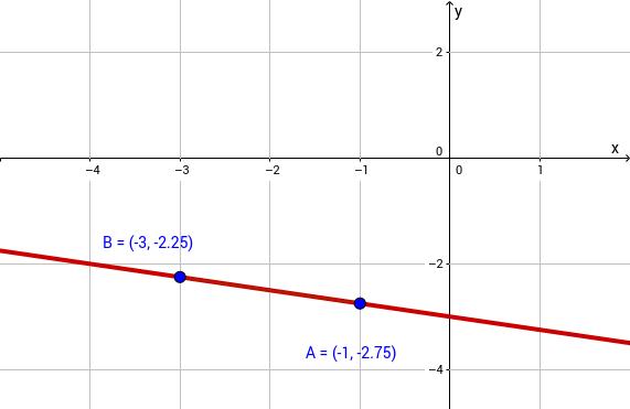 Lineare Funktionen – GeoGebra