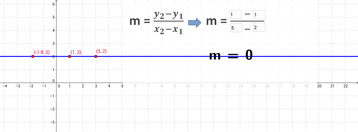 Understanding 0 and undefined slope