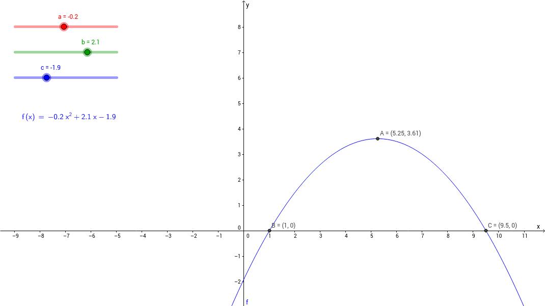 Andregradsfunksjon: topp-, bunn- og nullpunkt