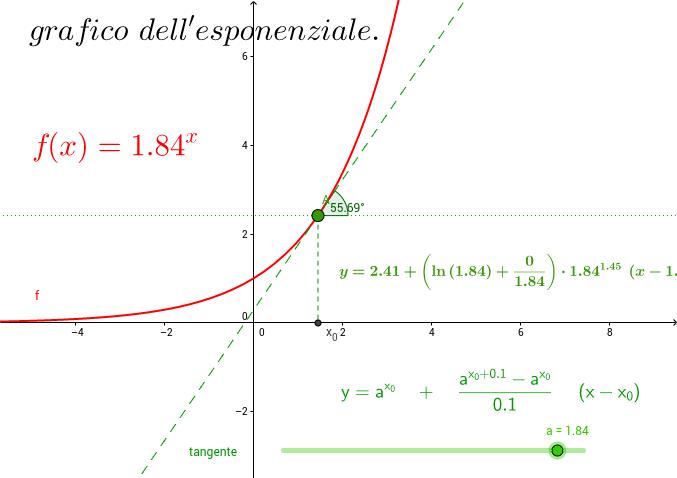 L'esponenziale, le sue tangenti, la loro pendenza.