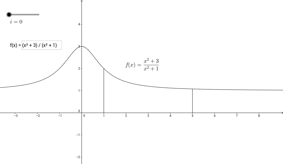 Interpretación geométrica de la integral definida