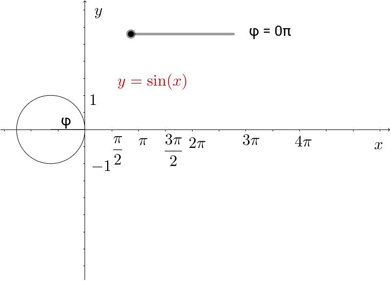 MatheMaterialien 1: 11.5 Die trigonometrischen Funktionen
