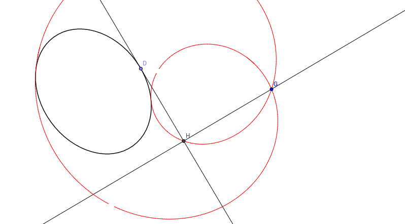 Podaria of an ellipse