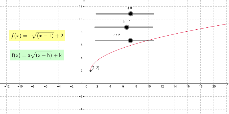 Free Worksheets transformations of square root functions worksheet : Square Root Transformations - GeoGebra