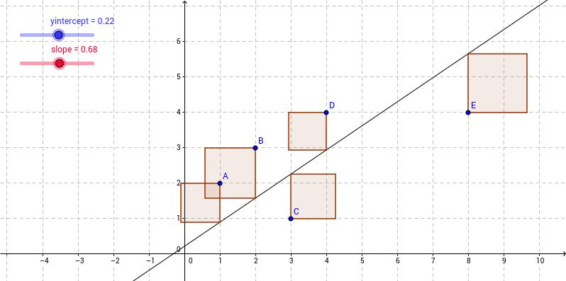 austad ahs least square regression