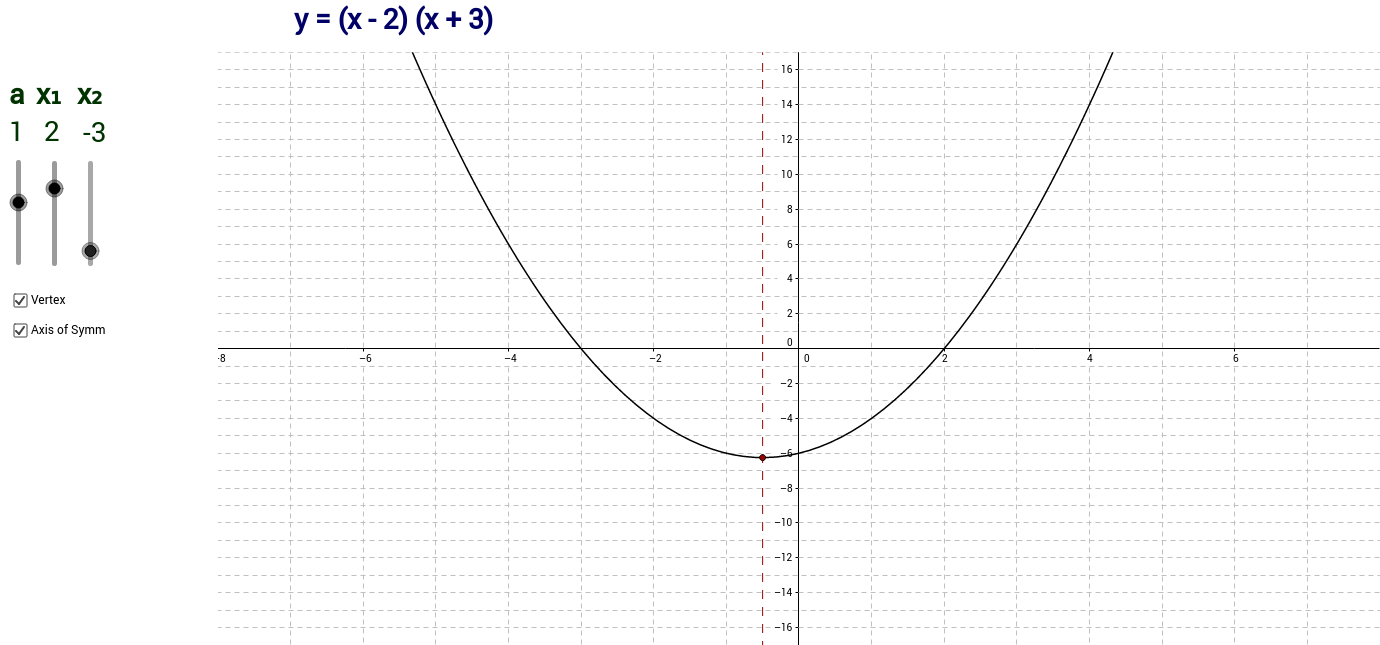 Factor Form of Quadratics